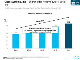 Cisco Systems Inc Shareholder Returns 2014-2018
