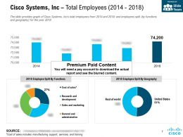 Cisco Systems Inc Total Employees 2014-2018