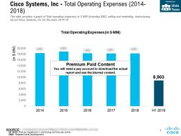 Cisco Systems Inc Total Operating Expenses 2014-2018