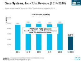 Cisco Systems Inc Total Revenue 2014-2018