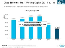 Cisco Systems Inc Working Capital 2014-2018
