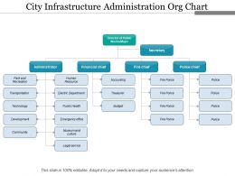 City Infrastructure Administration Org Chart