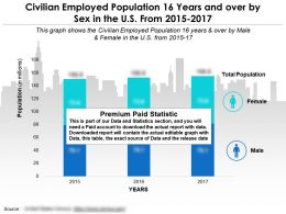 Civilian Employed Population 16 Years And Over By Sex In The Us From 2015-2017