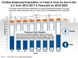 Civilian Employed Population 16 Years Over By Sex In The Us From 2015-2022
