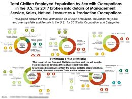 Civilian Employed Population By Sex With Occupations In The US For 2017