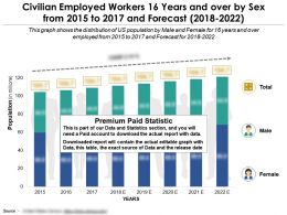 civilian_employed_workers_16_years_and_over_by_sex_from_2015-2022_Slide01