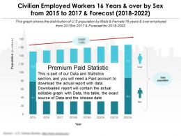 Civilian Employed Workers 16 Years And Over By Sex From 2015 To 2017 And Forecast 2018-2022