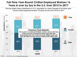 civilian_employed_workers_16_years_and_over_by_sex_in_the_us_from_2015-2017_Slide01