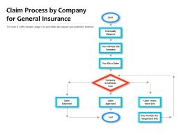 Claim Process By Company For General Insurance
