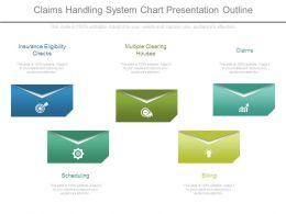 Claims Handling System Chart Presentation Outline