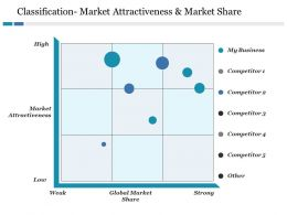 Classification Market Attractiveness And Market Share Ppt File Clipart