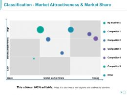 Classification Market Attractiveness And Market Share Ppt Inspiration