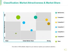 Classification Market Attractiveness And Market Share Ppt Model Templates