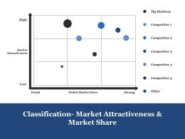 Classification Market Attractiveness And Market Share Ppt Rules