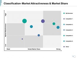 Classification Market Attractiveness And Market Share Ppt Summary Outfit