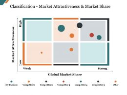 Classification Market Attractiveness And Market Share Presentation Powerpoint Example