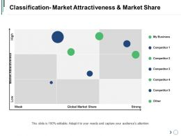 Classification Market Attractiveness And Market Share Sample Ppt Files