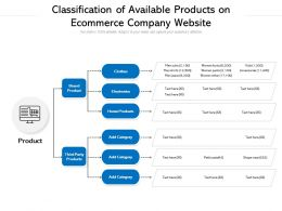 Classification Of Available Products On Ecommerce Company Website