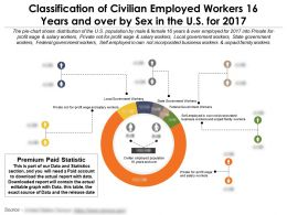Classification Of Civilian Employed Workers 16 Years And Over By Sex In The Us For 2017