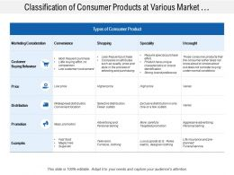Classification Of Consumer Products At Various Market Consideration