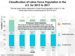 Classification Of Labor Force Population In The US For 2013-2017