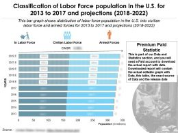 Classification Of Labor Force Population In The Us For 2013-2022