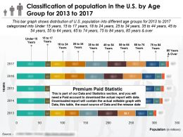 Classification Of Population In The US By Age Group For 2013-2017