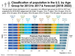 Classification Of Population In The US By Age Group For 2013-2022