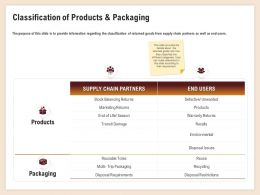 Classification Of Products And Packaging Marketing Returns Ppt Powerpoin Slide