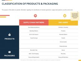 Classification Of Products And Packaging Ppt Powerpoint Presentation Styles Outfit