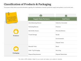 Classification Of Products And Packaging Reverse Side Of Logistics Management Ppt Icon Graphics