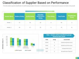 Classification Of Supplier Based On Performance Ppt Rules