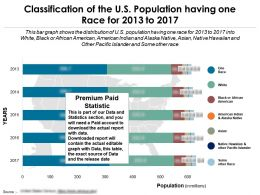 Classification Of The US Population Having One Race For 2013-2017