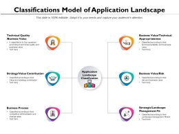 Classifications Model Of Application Landscape