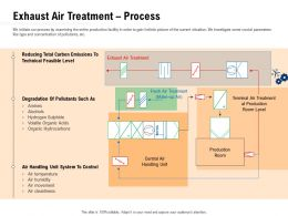 Clean Technology Exhaust Air Treatment Process Ppt Powerpoint Presentation Summary Show