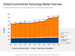 Clean Technology Global Environmental Technology Market Overview