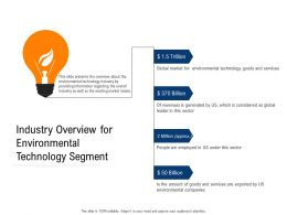 Clean Technology Industry Overview For Environmental Technology Segment