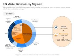 Clean Technology Us Market Revenues By Segment Ppt Powerpoint Display