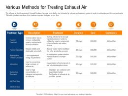 Clean Technology Various Methods For Treating Exhaust Air Ppt Introduction