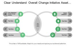 Clear Understand Overall Change Initiative Asset Utilization Operating Performance