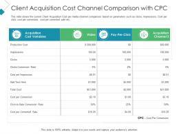 Client Acquisition Cost Channel Comparison With CPC Client Acquisition Costing For Acquiring Ppt Tips