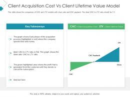 Client Acquisition Cost Vs Client Lifetime Value Model Client Acquisition Costing Acquiring Ppt Grid
