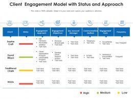 Client Engagement Model With Status And Approach