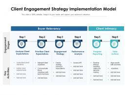 Client Engagement Strategy Implementation Model