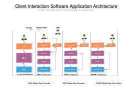 Client Interaction Software Application Architecture