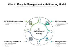 Client Lifecycle Management With Steering Model