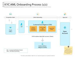 Client Onboarding Process Automation KYC AML Onboarding Process Ppt Introduction