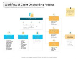 Client Onboarding Process Automation Workflow Of Client Onboarding Process Ppt Sample