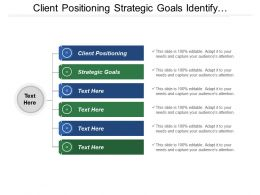 Client Positioning Strategic Goals Identify Requirements Commitment Adherence