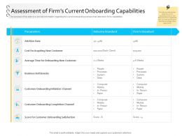 Client Process Automation Assessment Of Firms Current Onboarding Capabilities Ppt Visual Aids